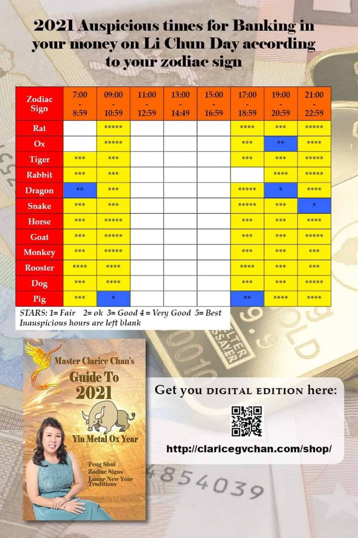 2021's Best timings for Banking in money on Li Chun Day, February 3 for your Zodiac Sign